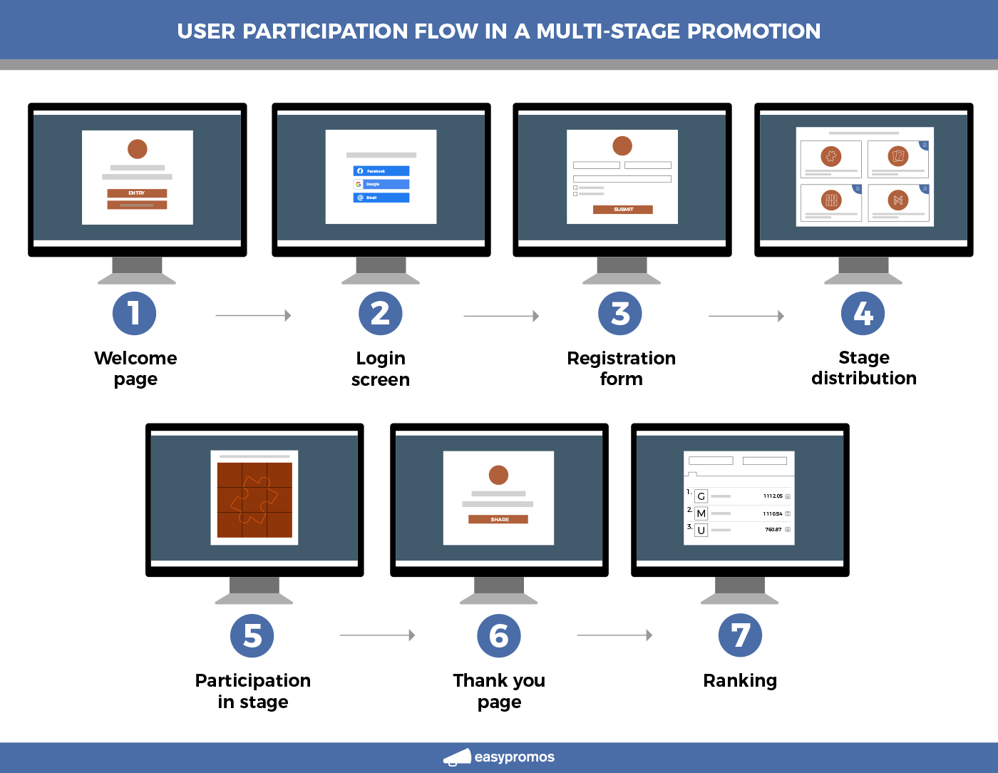 user_participation_flow_multistage_promotion.png